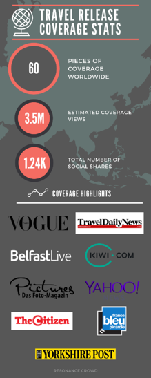 Travel release coverage stats (1)